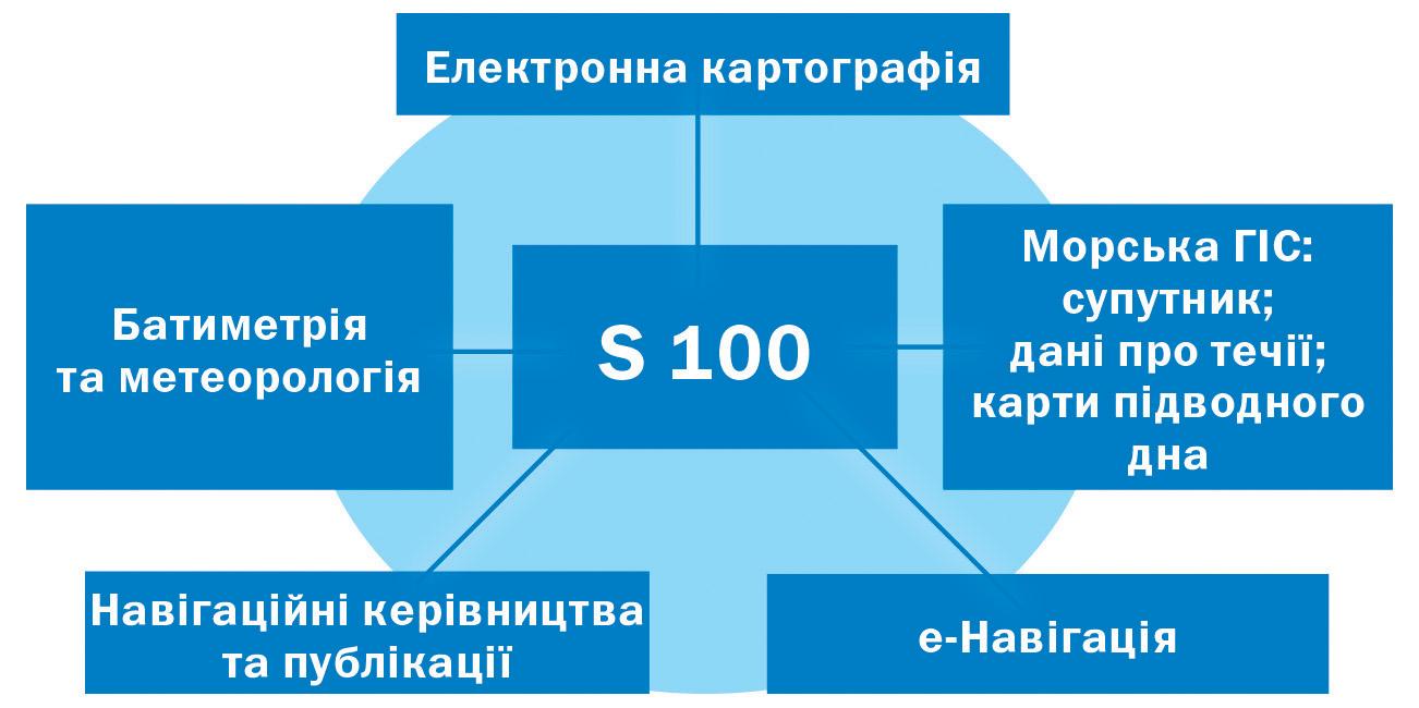 Стандарт S-100. Перспективи розвитку  гідрографічних даних