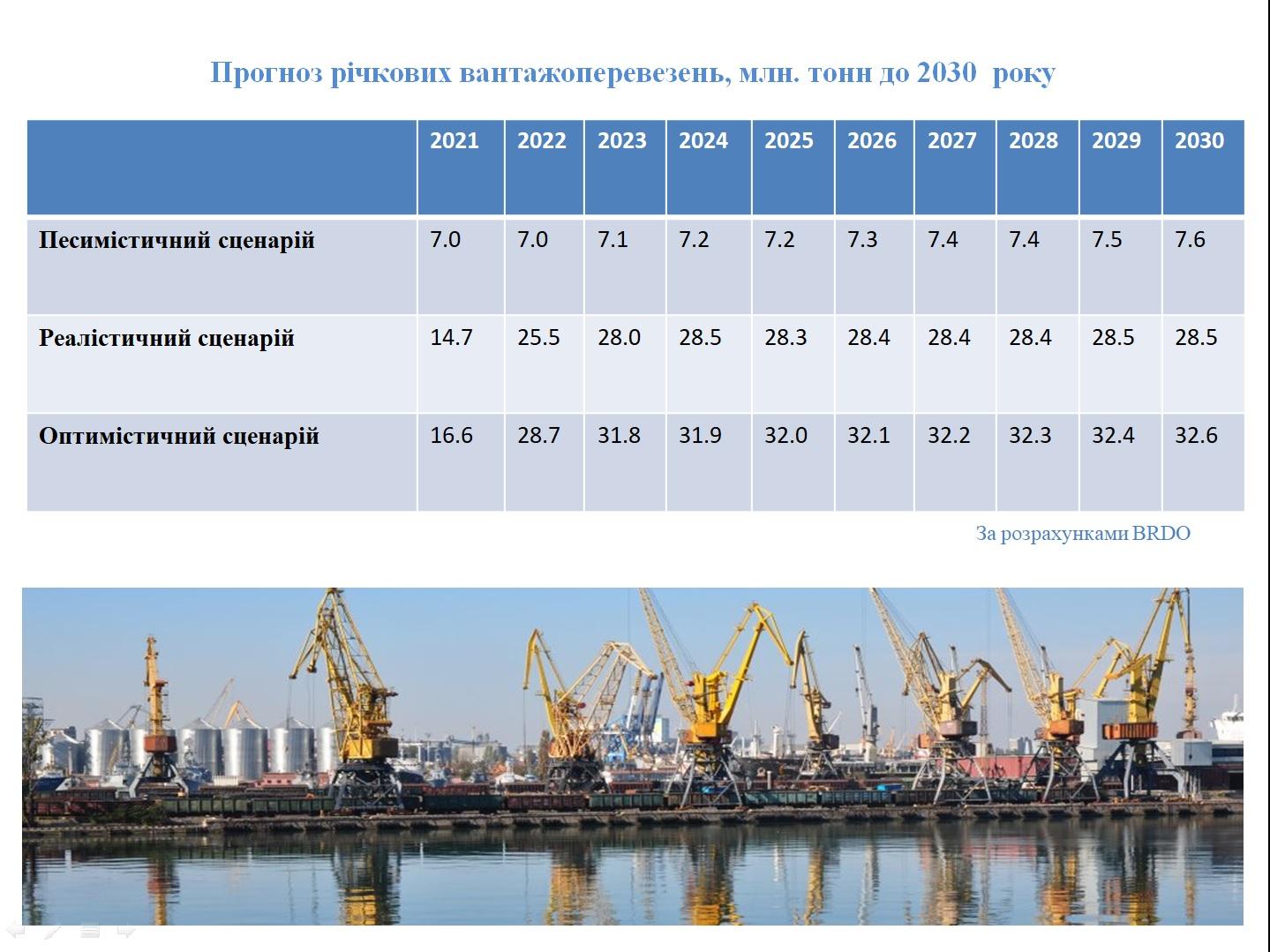Перспективи  розвитку  вантажних  перевезень  річкою Дніпро